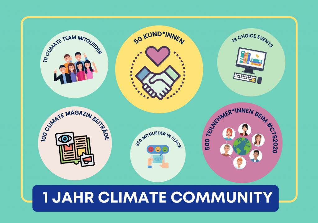 Unsere wichtigsten CLIMATE Community Zahlen des Jahres.
