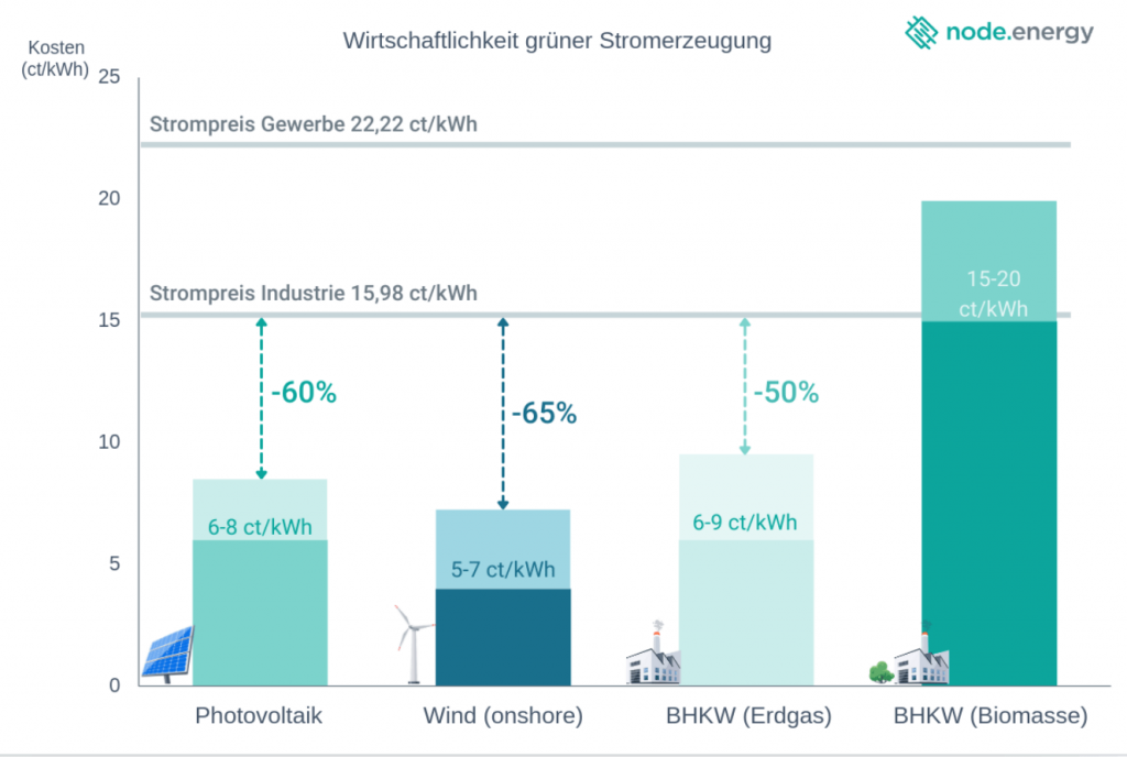 Die Wirtschaftlichkeit der Ökostromerzeugung - Photovoltaik, Wind, Erdgas, Biomasse im Vergleich.